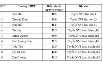 Điểm chuẩn NV3 vào lớp 10 THPT công lập tại Hà Nội