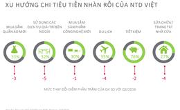 Người Việt tiết kiệm nhất thế giới nhưng sẵn sàng chi cho các khoản lớn
