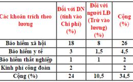 Có được nhận BHXH một lần khi sổ BHXH không ghi mức đóng?