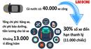 Infographic: Toàn cảnh thực trạng sử dụng xe công và những con số báo động