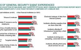 Ngân hàng phải chi cho bảo mật gấp 3 lần tổ chức phi tài chính