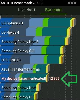 Intel ra mắt smartphone giá rẻ Yolo: Giá 2,5 triệu, hiệu năng vượt cả Galaxy Note 3