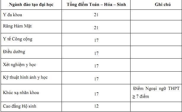 ĐH Y khoa TP HCM xét tuyển ngành Y đa khoa và Răng Hàm Mặt từ 21 điểm