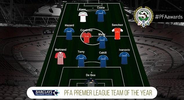 Chelsea thống trị đội hình xuất sắc nhất Premier League