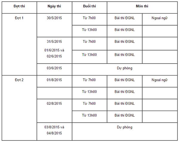 ĐH Quốc gia Hà Nội chính thức mở kỳ thi tuyển sinh 2015 - 2016